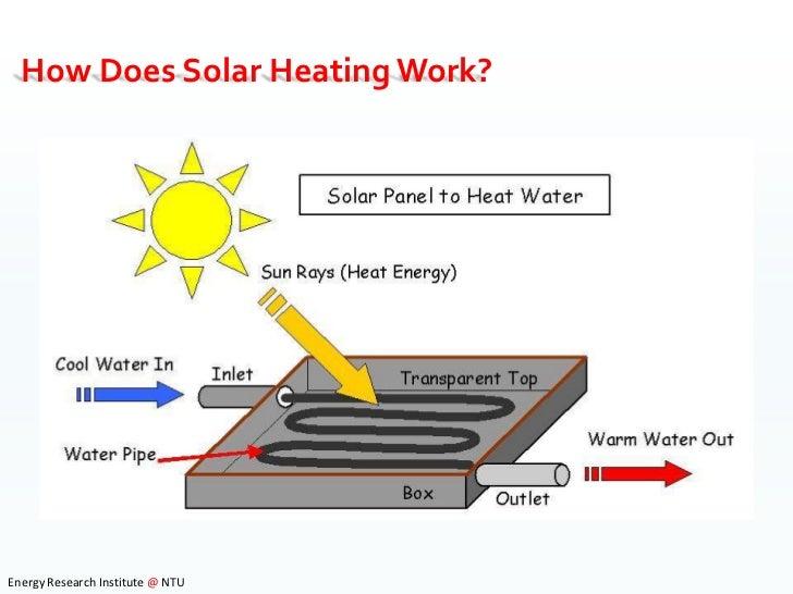 Solar Energy Presentation to School Children