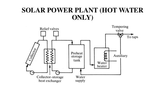 Solar Energy Storage And Its Applications Ii