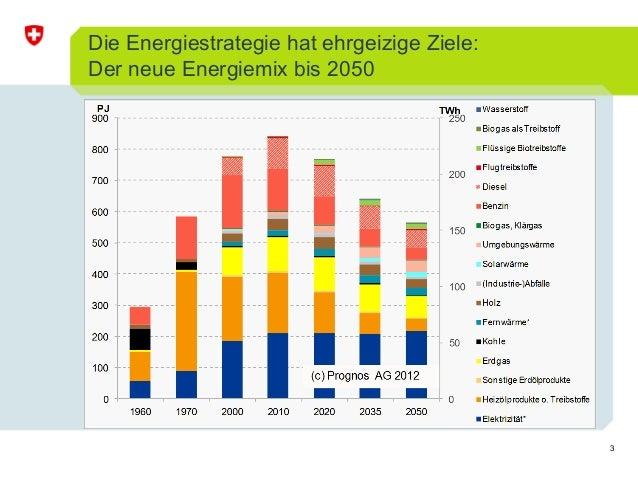 3 Die Energiestrategie hat ehrgeizige Ziele: Der neue Energiemix bis 2050