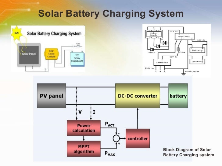 block diagram of solar lighting system images how to guide and refrence SugarCRM Developer Guide Visualforce Developer's Guide