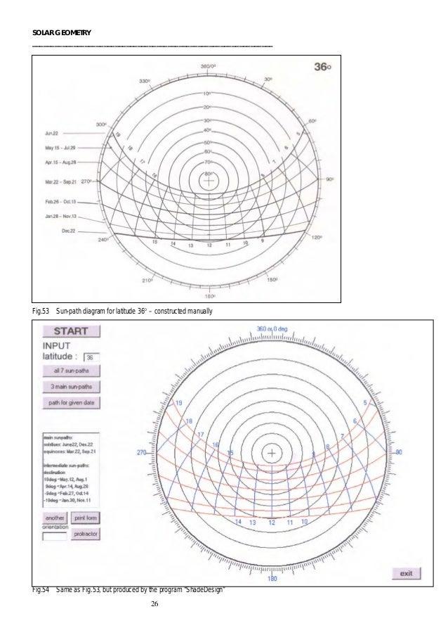 Solar Geometry Libro Base
