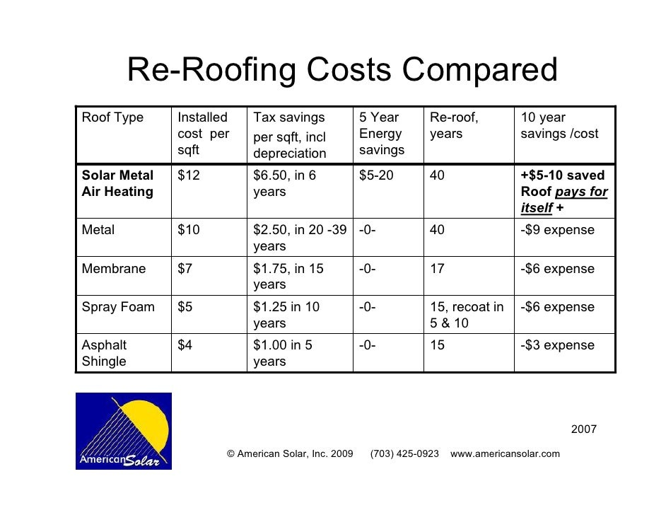 ... 13. Re Roofing Costs ...