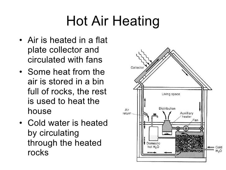 superior hot air heating systems #5: Domestic Heating Systems; 43. Hot Air ...
