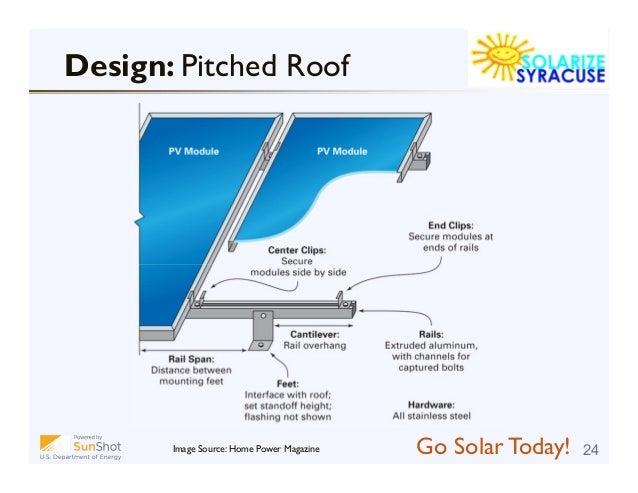 Solarize Syracuse Workshop