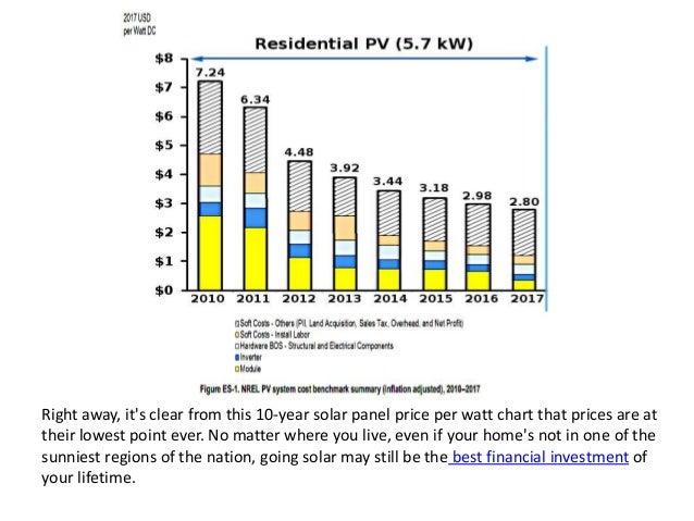 Solar Panel Price Per Watt Chart 2018 Us Averages Installed