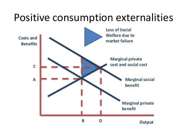 Economics Of Solar Panel Subsidies