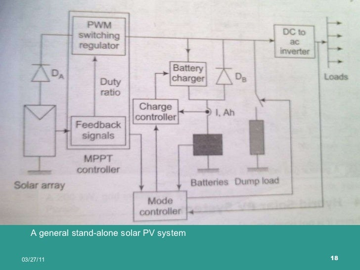 Solar photovoltaic systems on solar panel diagram, pv inverter diagram, solar system diagram, grid connection diagram, solar array diagram, residential pv system diagram, pv system voltage, pv system block diagram,