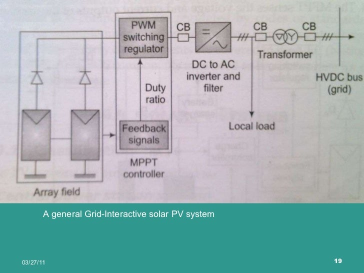 Solar photovoltaic systems a general grid interactive solar pv system ccuart Images