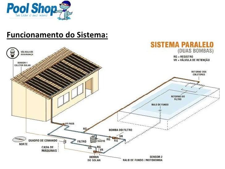 Aquecimento solar para piscinas for Sistema ultravioleta para piscinas