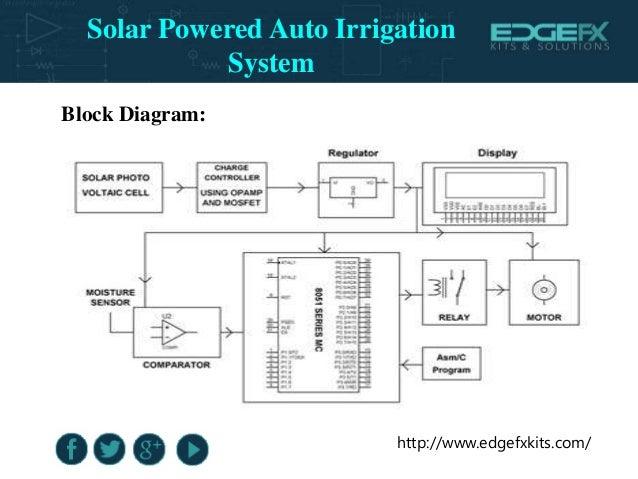 solar powered auto irrigation systemsolar powered auto irrigation system; 7