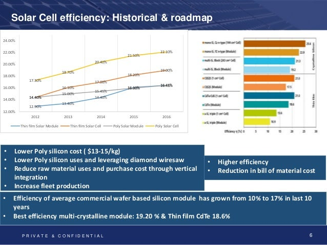 Solar Power Sector Technology Bos Pre Feasbility And
