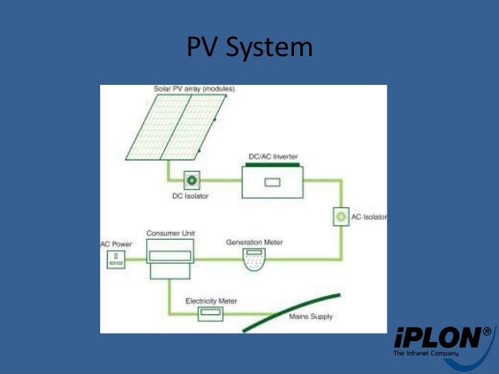 Solar Pv Balance Of Systems