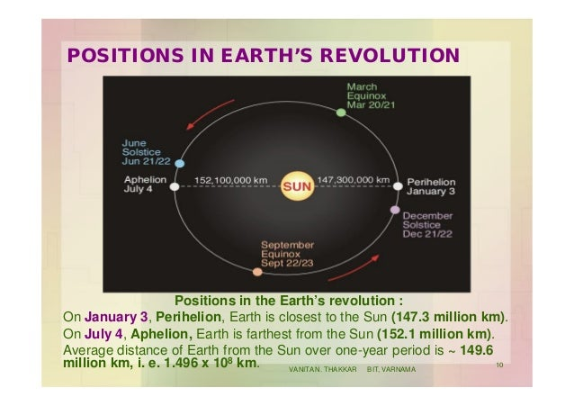 POSITIONS IN EARTH'S REVOLUTION Positions in the Earth's revolution : On January 3, Perihelion, Earth is closest to the Su...
