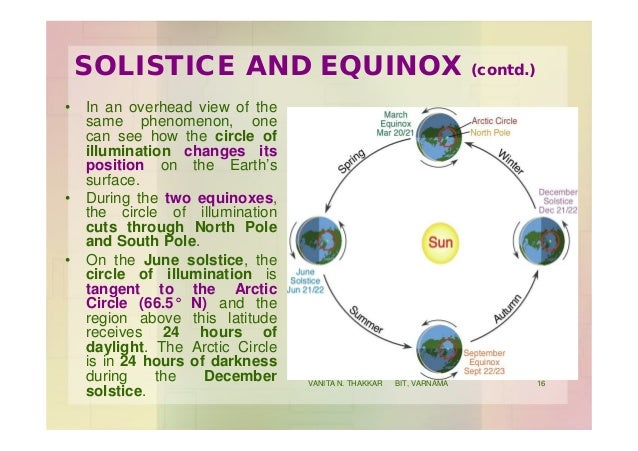 SOLISTICE AND EQUINOX (contd.) • In an overhead view of the same phenomenon, one can see how the circle of illumination ch...