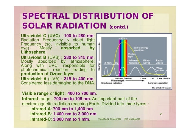 SPECTRAL DISTRIBUTION OF SOLAR RADIATION (contd.) Ultraviolet C (UVC) : 100 to 280 nm. Radiation Frequency > violet light ...