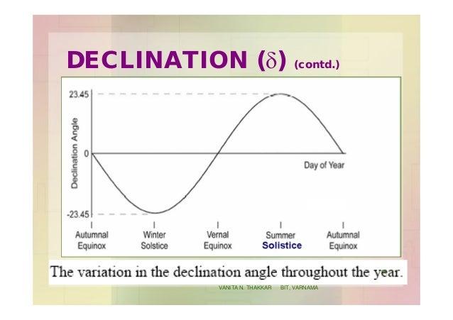DECLINATION (d) (contd.) 30 VANITA N. THAKKAR BIT, VARNAMA