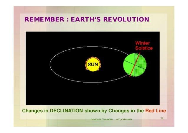 REMEMBER : EARTH'S REVOLUTION Changes in DECLINATION shown by Changes in the Red Line 32 VANITA N. THAKKAR BIT, VARNAMA