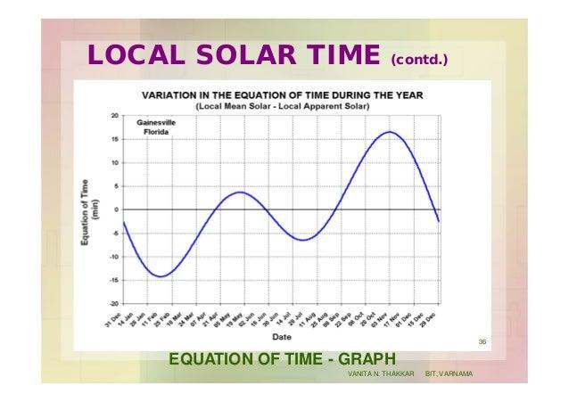 LOCAL SOLAR TIME (contd.) EQUATION OF TIME - GRAPH 36 VANITA N. THAKKAR BIT, VARNAMA