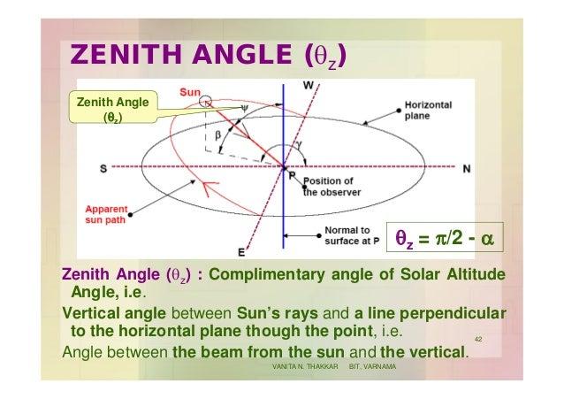 ZENITH ANGLE (qz) Zenith Angle (qz) : Complimentary angle of Solar Altitude Angle, i.e. Vertical angle between Sun's rays ...