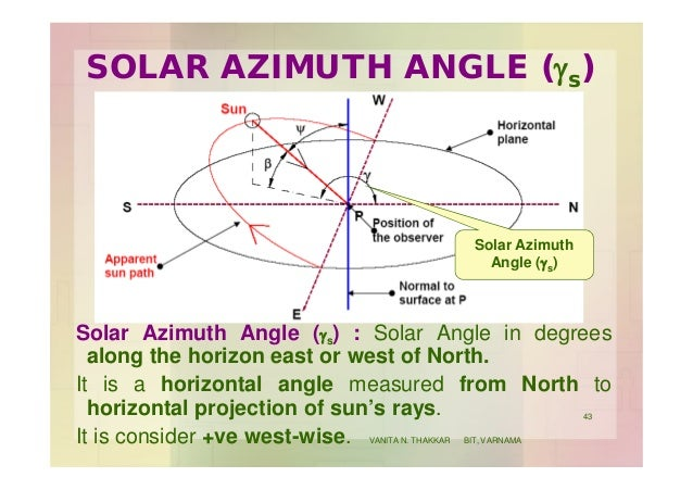 SOLAR AZIMUTH ANGLE (gs) Solar Azimuth Angle (gs) : Solar Angle in degrees along the horizon east or west of North. It is ...