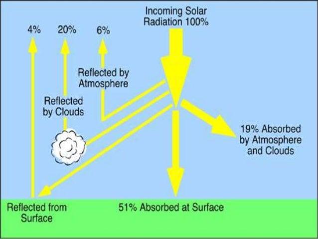 Solar Radiation In Rice Ppt