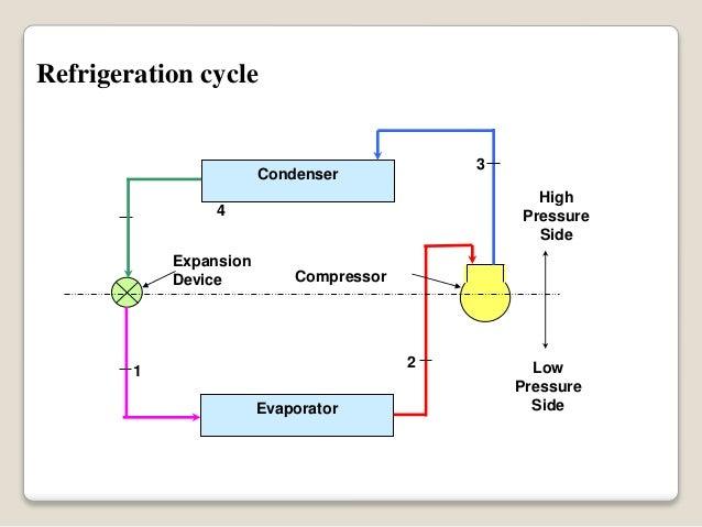 Where Can I Get High Pressure Air : Solar refrigeration