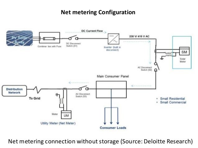 solar regulations market policies yp chawla 53 638?cb=1431621863 solar regulations & market policies yp chawla solar net metering wiring diagram at virtualis.co