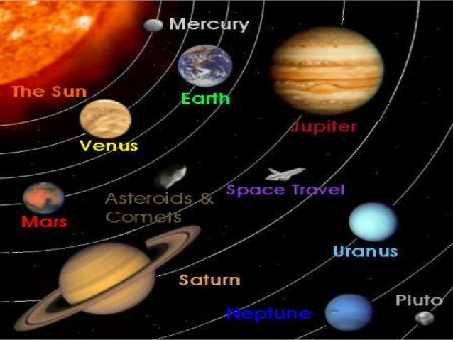 solar system planets in order of distance from sun -#main
