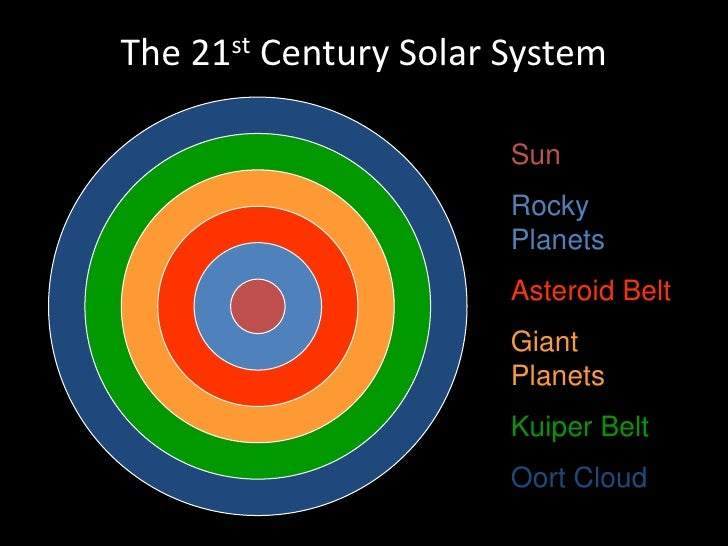 and belt cloud kuiper oort solar system including asteroid belt - photo #25