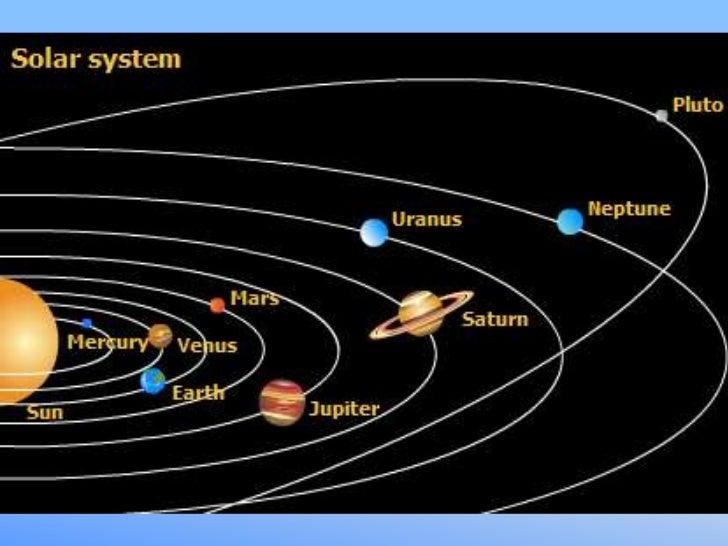 solar system rotation - photo #11