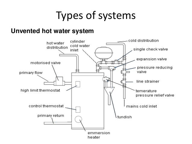 Solar thermal unvented systems