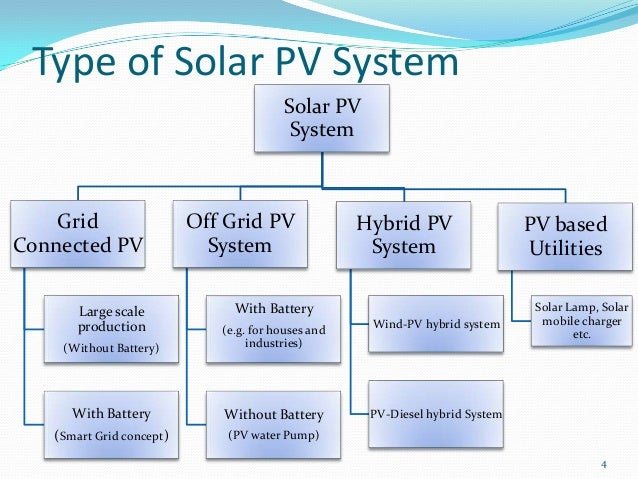 mppt based optimal charge controller in pv system Solar Power System Wiring Diagram off grid pv application 2000 mw solar collector 20 million sq meter 3 4