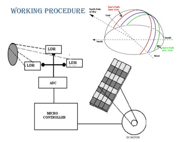 Solar tracking system by naidu