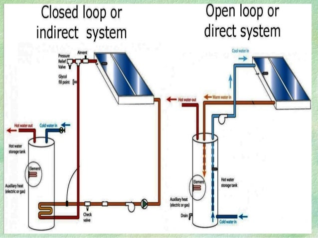 Attractive solar water heater piping diagram image collection water storage tank water storage tank plumbing diagram a complete presenetation on ccuart Gallery