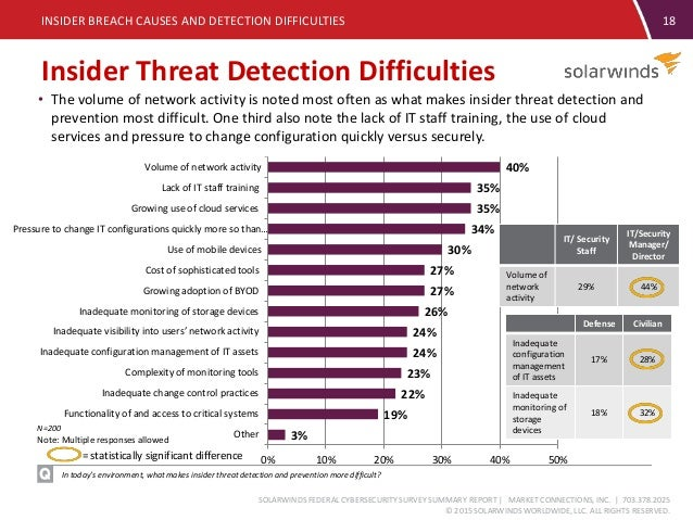 Solarwinds Federal Cybersecurity Survey 2015