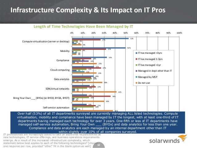 Infrastructure Complexity & Its Impact on IT Pros Length of Time Technologies Have Been Managed by IT 0%  Compute virtuali...