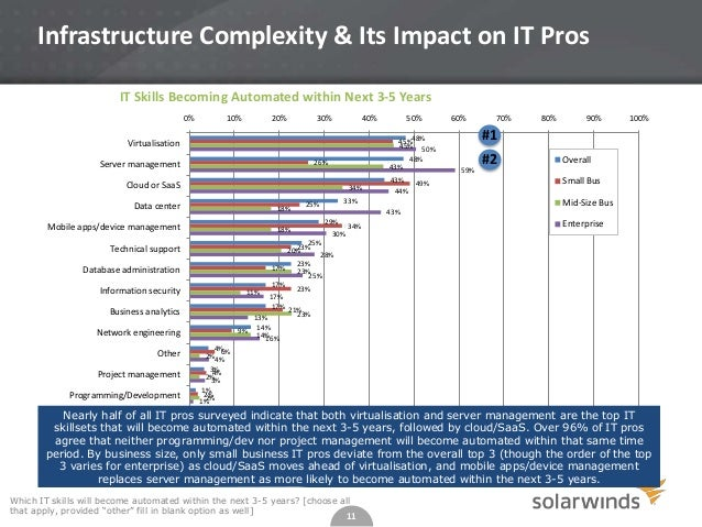 Infrastructure Complexity & Its Impact on IT Pros IT Skills Becoming Automated within Next 3-5 Years 0%  10%  20%  30%  40...