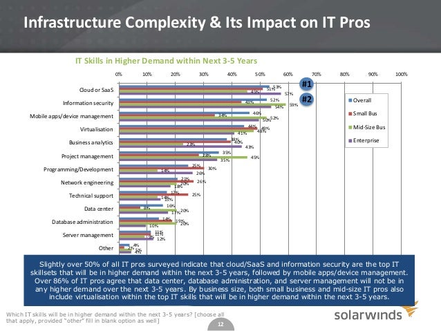 Infrastructure Complexity & Its Impact on IT Pros IT Skills in Higher Demand within Next 3-5 Years 0%  10%  20%  30%  40% ...