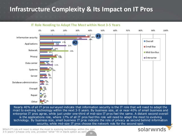 Infrastructure Complexity & Its Impact on IT Pros IT Role Needing to Adapt The Most within Next 3-5 Years 0%  10%  20%  30...