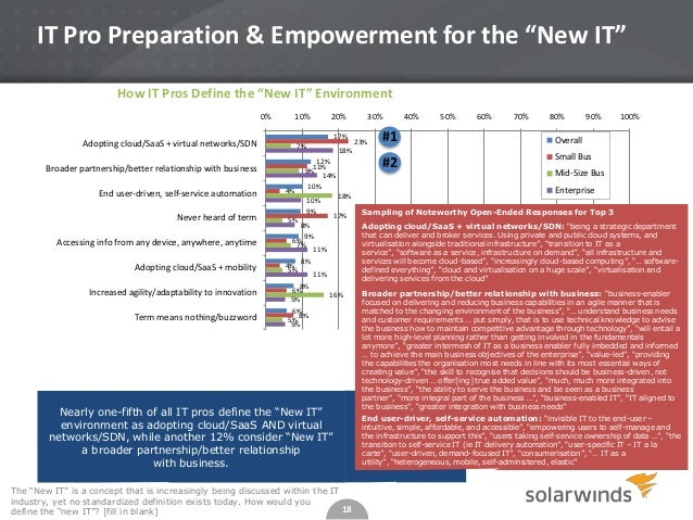 """IT Pro Preparation & Empowerment for the """"New IT"""" How IT Pros Define the """"New IT"""" Environment 0%  10%  17%  Adopting cloud..."""