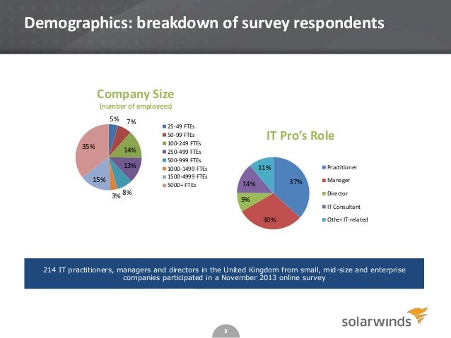 Demographics: breakdown of survey respondents  Company Size (number of employees) 5%  35%  7%  14% 13%  15%  25-49 FTEs 50...