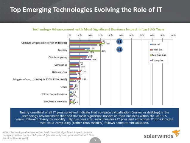 Top Emerging Technologies Evolving the Role of IT Technology Advancement with Most Significant Business Impact in Last 3-5...