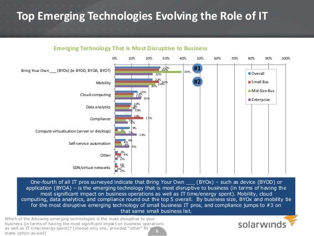 Top Emerging Technologies Evolving the Role of IT Emerging Technology That Is Most Disruptive to Business 0%  10%  20%  30...