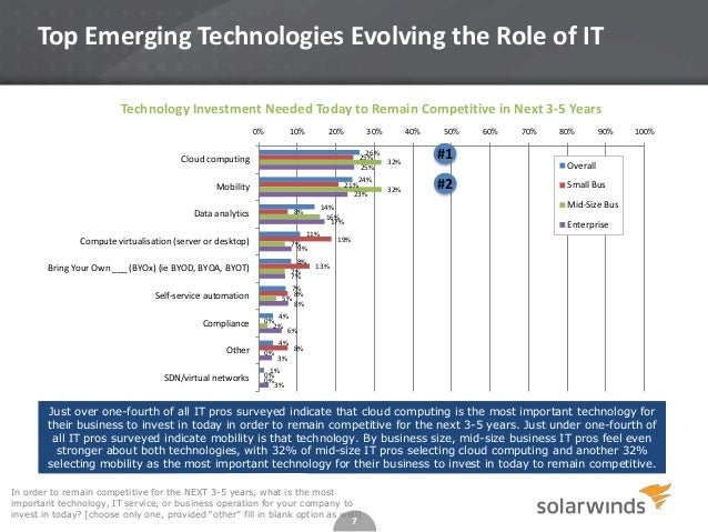Top Emerging Technologies Evolving the Role of IT Technology Investment Needed Today to Remain Competitive in Next 3-5 Yea...