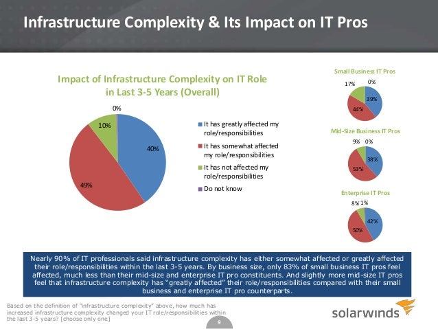 Infrastructure Complexity & Its Impact on IT Pros Impact of Infrastructure Complexity on IT Role in Last 3-5 Years (Overal...