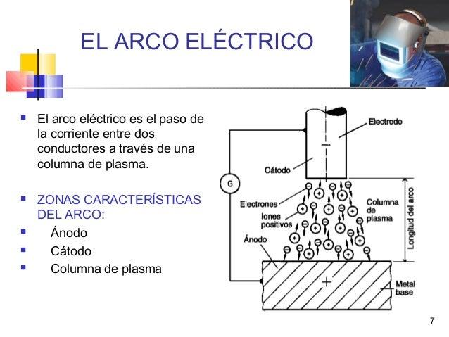 Soldadura el ctrica con electrodos revestidos for Que es soldadura