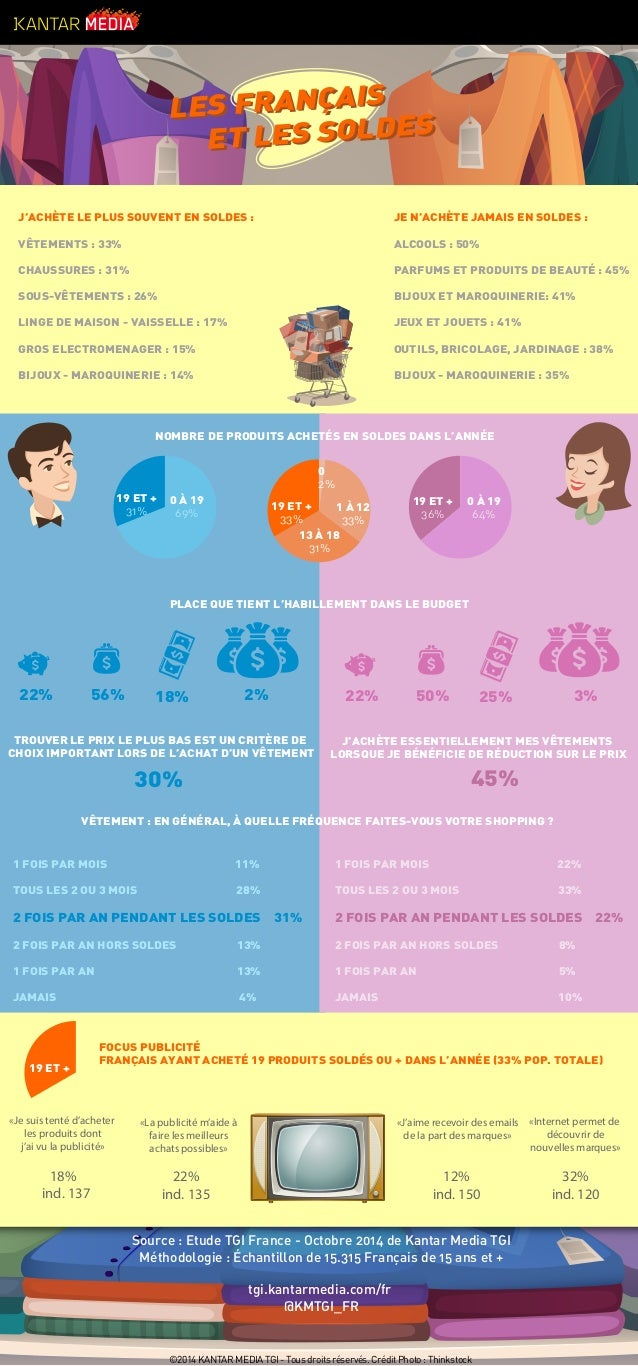 Source : Etude TGI France - Octobre 2014 de Kantar Media TGI Méthodologie : Échantillon de 15.315 Français de 15 ans et + ...