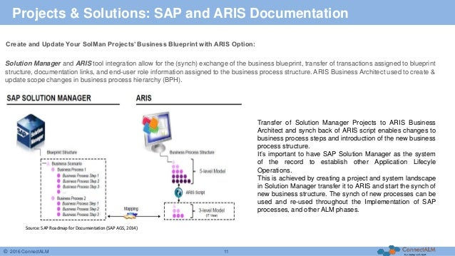 Your companys business in sap solution manager source alm solution management sap se 2015 11 malvernweather Choice Image