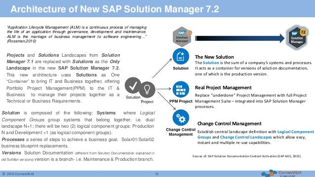 Your companys business in sap solution manager 2016 connectalm 14 15 malvernweather Choice Image