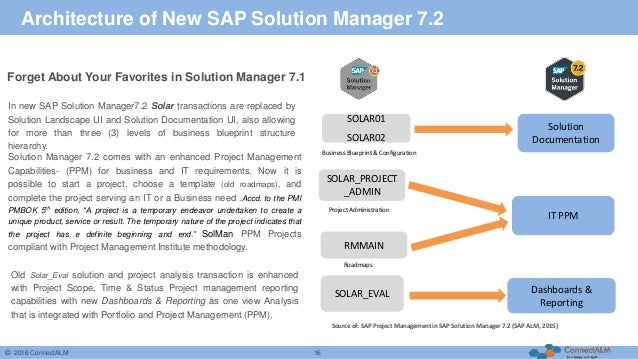 Your companys business in sap solution manager rossman2010 16 malvernweather Gallery